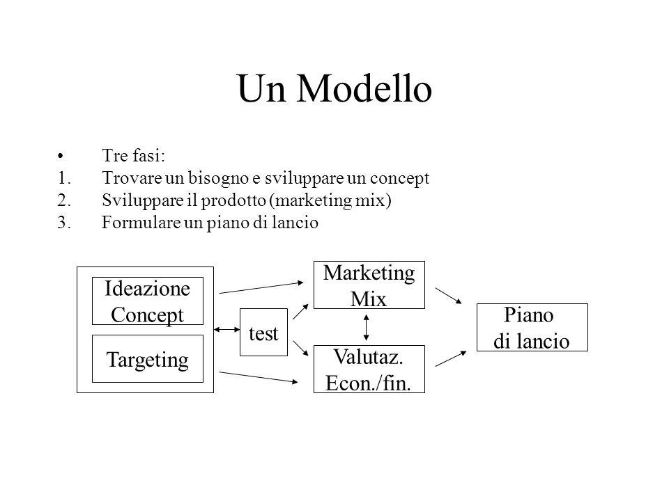 Un Modello Tre fasi: 1.Trovare un bisogno e sviluppare un concept 2.Sviluppare il prodotto (marketing mix) 3.Formulare un piano di lancio Ideazione Concept Targeting test Marketing Mix Valutaz.