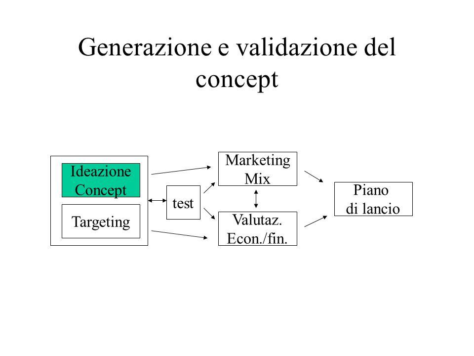 Generazione e validazione del concept Ideazione Concept Targeting test Marketing Mix Valutaz.