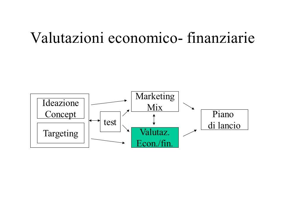 Valutazioni economico- finanziarie Ideazione Concept Targeting test Marketing Mix Valutaz.