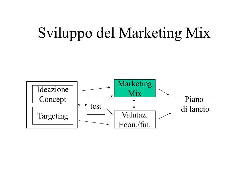 Sviluppo del Marketing Mix Ideazione Concept Targeting test Marketing Mix Valutaz.