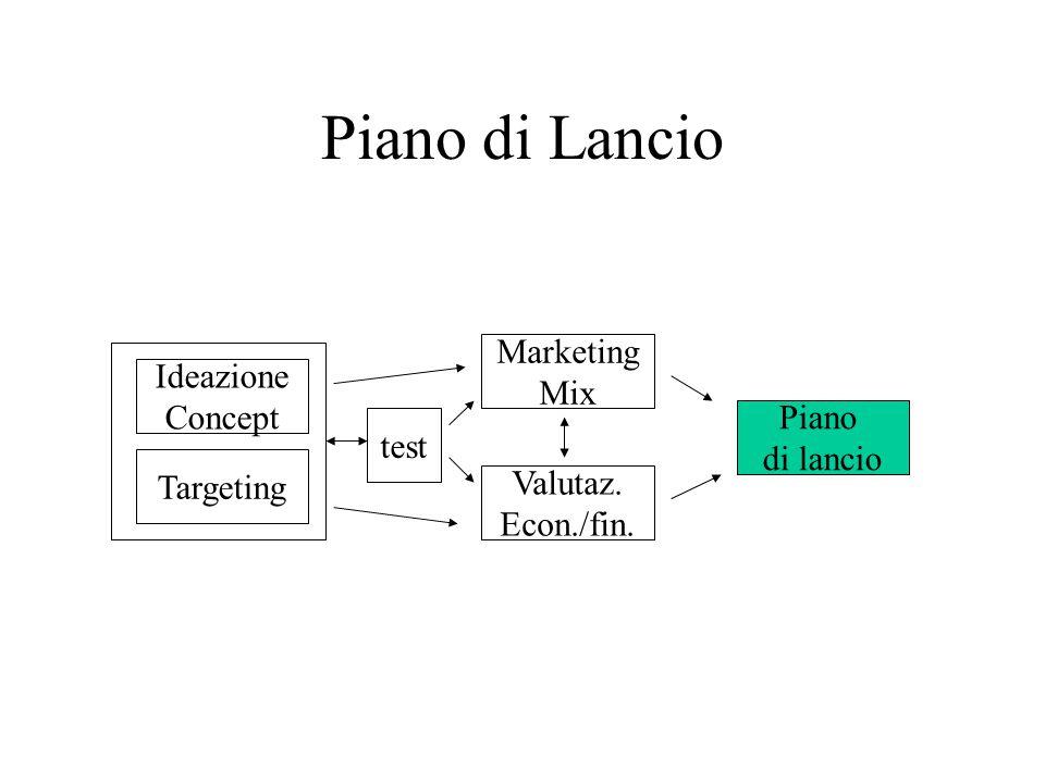 Piano di Lancio Ideazione Concept Targeting test Marketing Mix Valutaz. Econ./fin. Piano di lancio