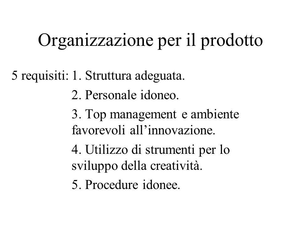 Organizzazione per il prodotto 5 requisiti:1.Struttura adeguata.