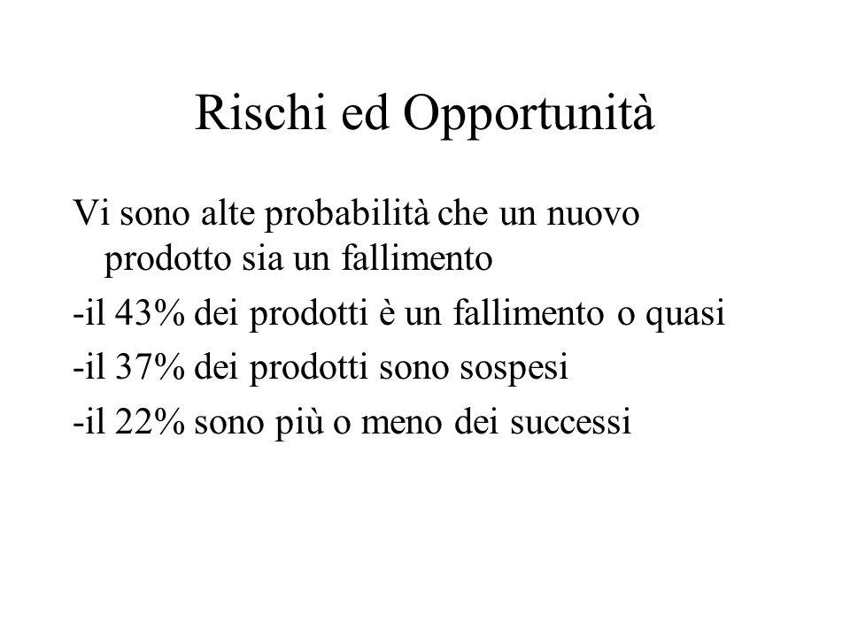 Rischi ed Opportunità Vi sono alte probabilità che un nuovo prodotto sia un fallimento -il 43% dei prodotti è un fallimento o quasi -il 37% dei prodotti sono sospesi -il 22% sono più o meno dei successi