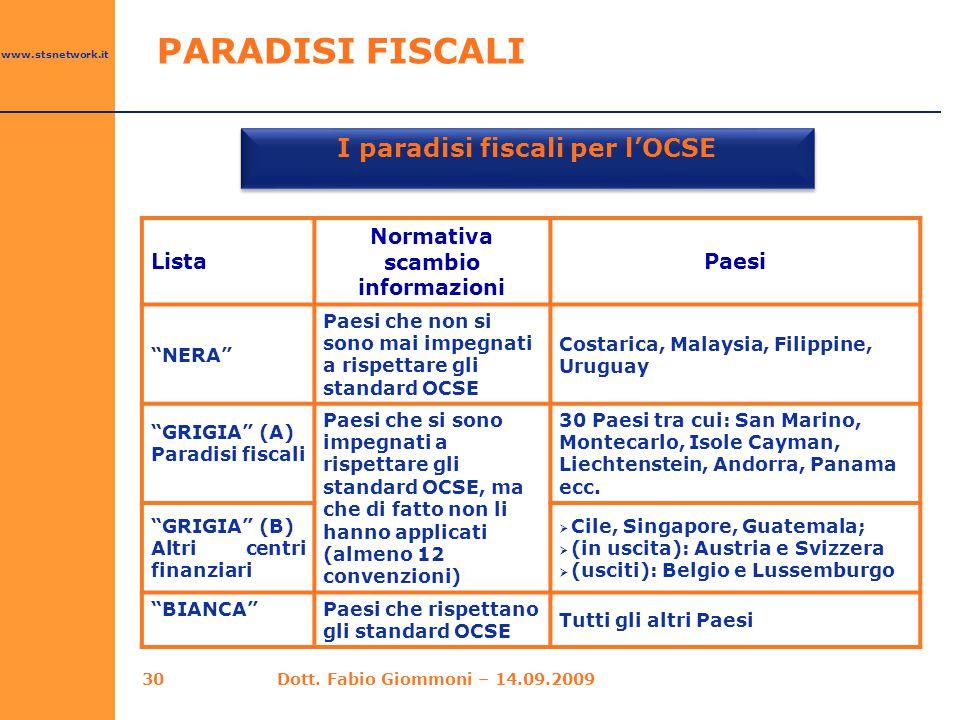 """www.stsnetwork.it 30 I paradisi fiscali per l'OCSE Lista Normativa scambio informazioni Paesi """"NERA"""" Paesi che non si sono mai impegnati a rispettare"""