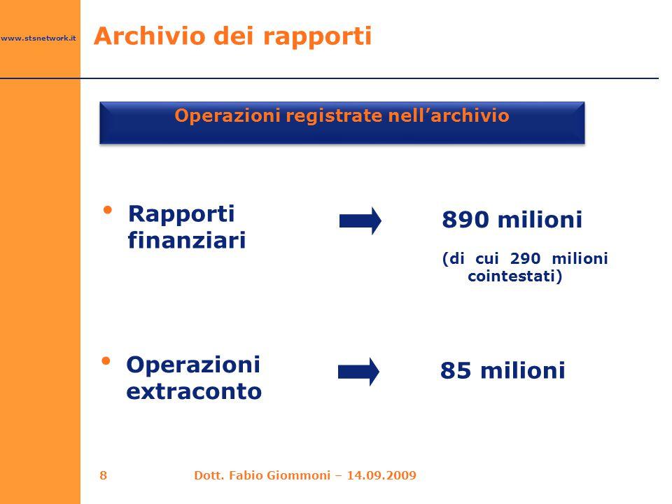 www.stsnetwork.it 8 Operazioni registrate nell'archivio Rapporti finanziari 890 milioni (di cui 290 milioni cointestati) Archivio dei rapporti Operazi