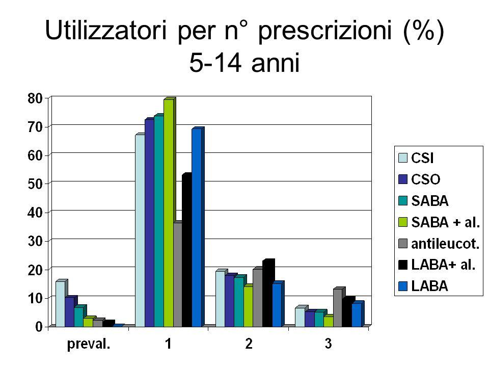 Utilizzatori per n° prescrizioni (%) 5-14 anni