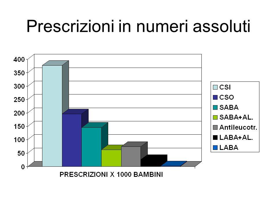 Prescrizioni in numeri assoluti