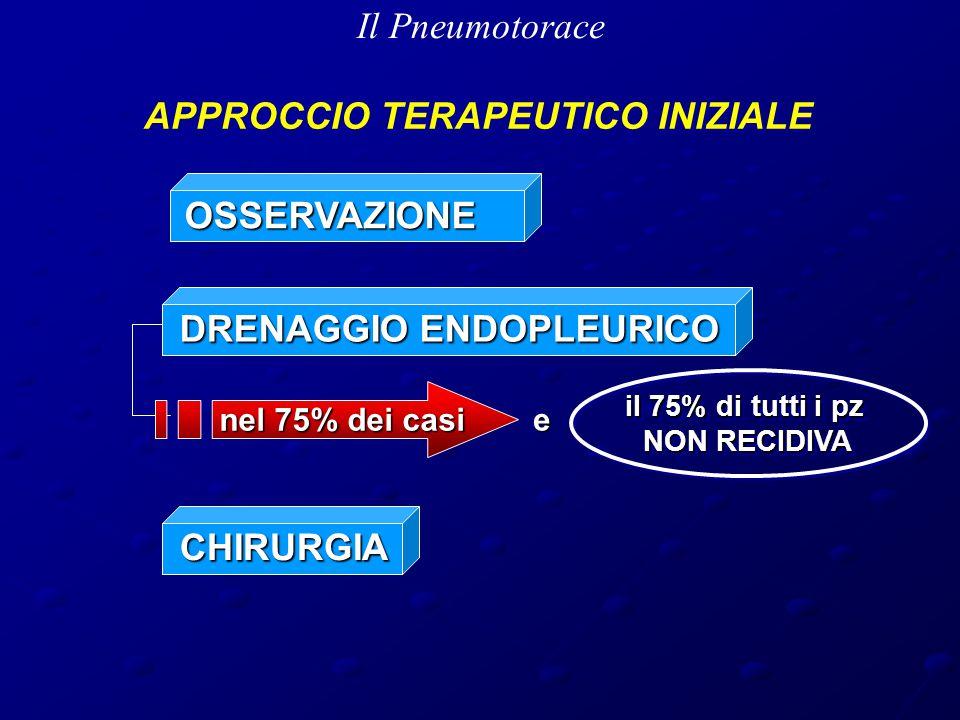 Il Pneumotorace DRENAGGIO ENDOPLEURICO APPROCCIO TERAPEUTICO INIZIALE nel 75% dei casi il 75% di tutti i pz NON RECIDIVA il 75% di tutti i pz NON RECIDIVA CHIRURGIA eOSSERVAZIONE