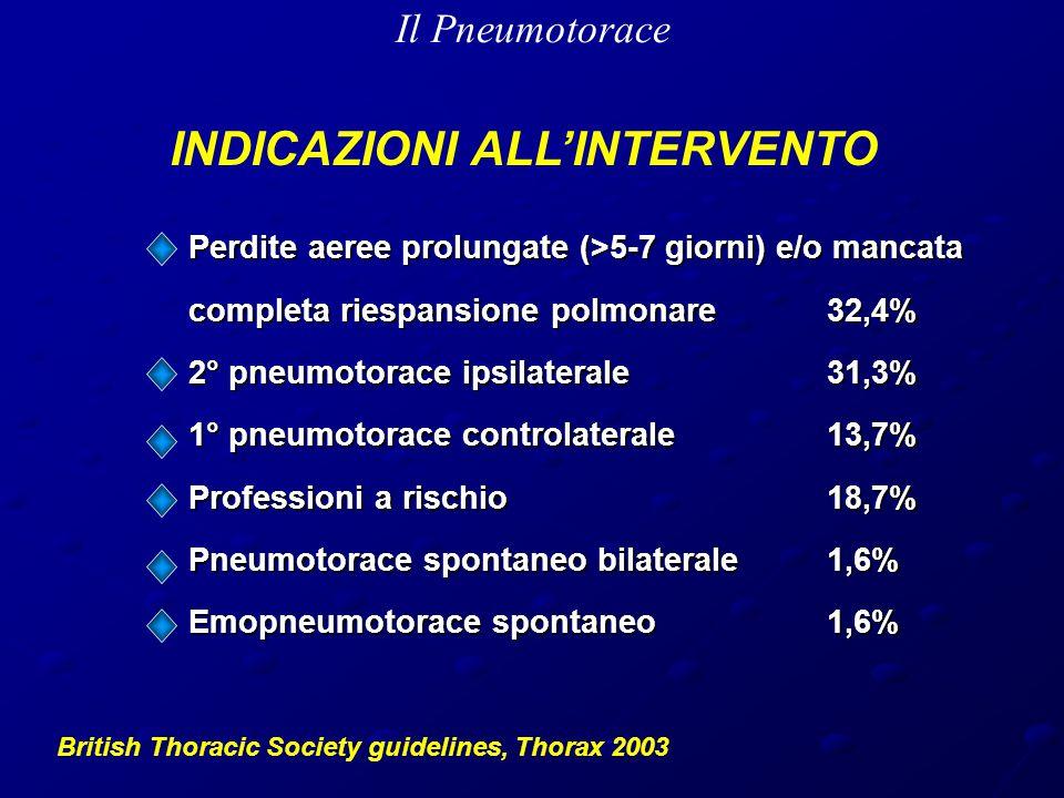 Perdite aeree prolungate (>5-7 giorni) e/o mancata completa riespansione polmonare32,4% 2° pneumotorace ipsilaterale31,3% 1° pneumotorace controlaterale13,7% Professioni a rischio18,7% Pneumotorace spontaneo bilaterale1,6% Emopneumotorace spontaneo1,6% British Thoracic Society guidelines, Thorax 2003 INDICAZIONI ALL'INTERVENTO