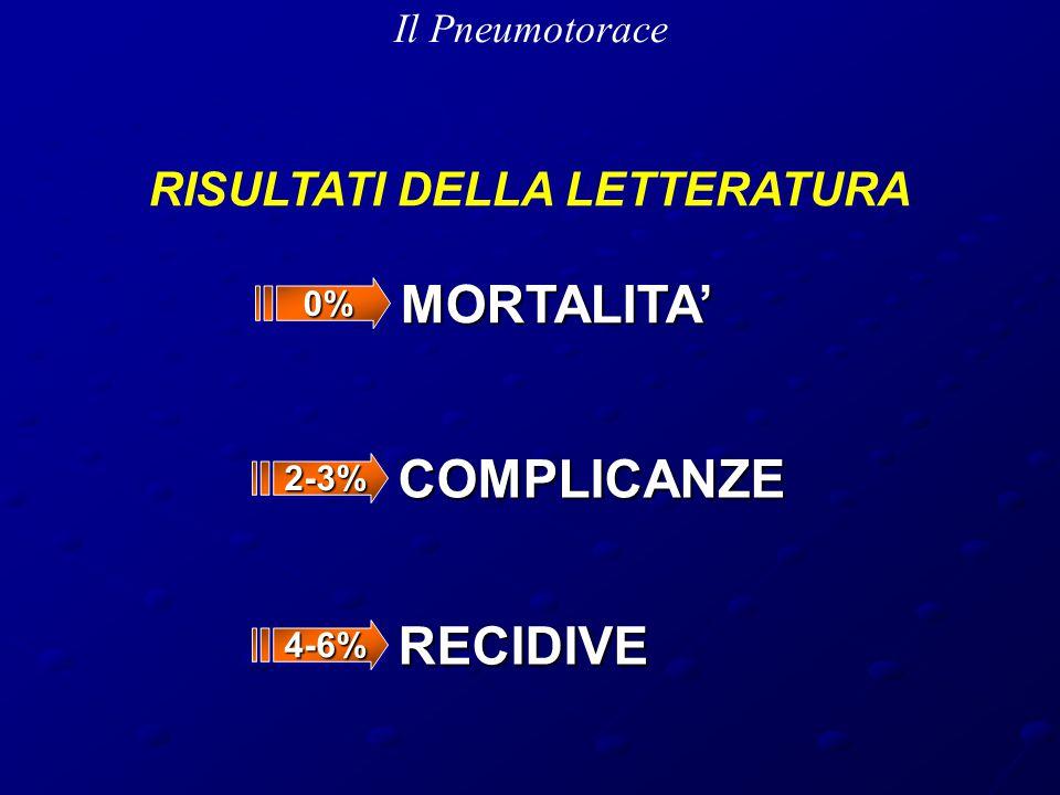 Il Pneumotorace MORTALITA' RISULTATI DELLA LETTERATURA 0%0% COMPLICANZE 2-3%2-3% RECIDIVE 4-6%4-6%