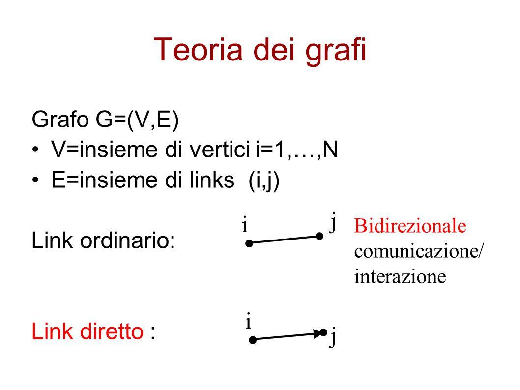 Teoria dei grafi Grafo G=(V,E) V=insieme di vertici i=1,…,N E=insieme di links (i,j) Link ordinario: Link diretto : i j i j Bidirezionale comunicazion