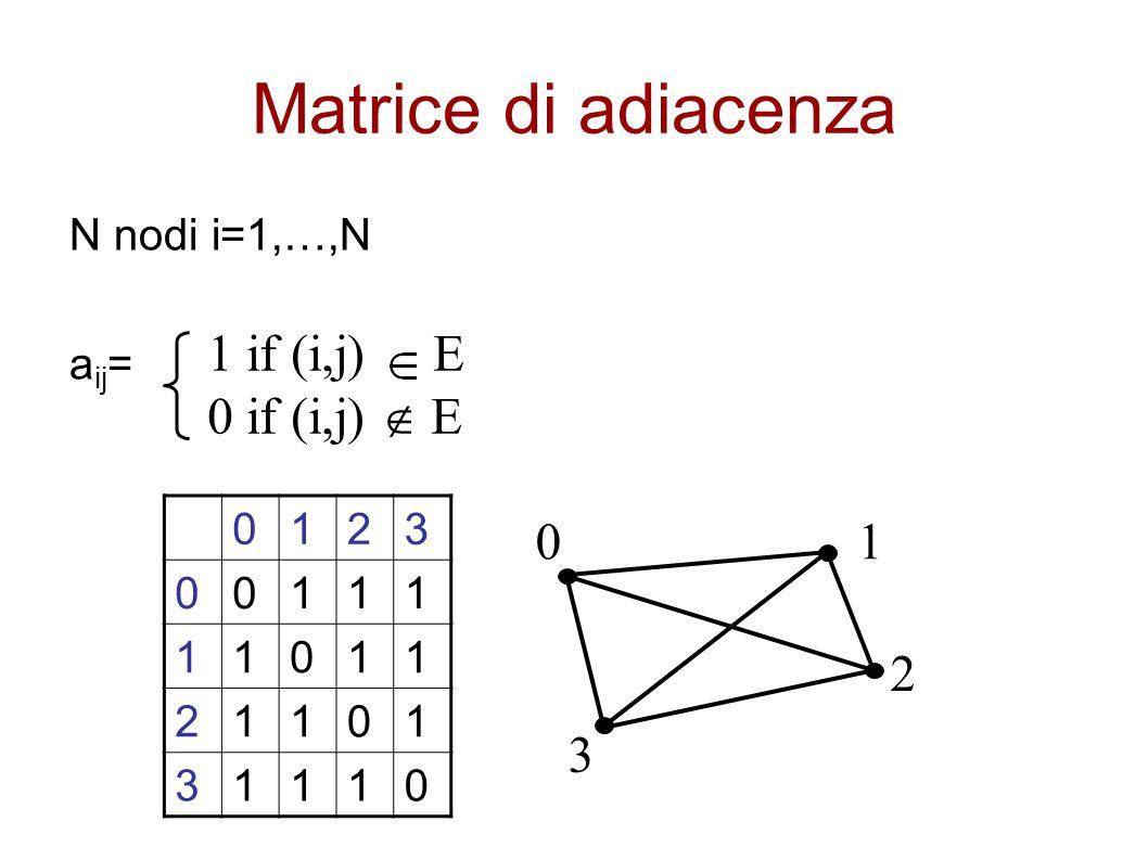 Matrice di adiacenza N nodi i=1,…,N a ij = 1 if (i,j) E 0 if (i,j)  E 0123 00111 11011 21101 31110 0 3 1 2