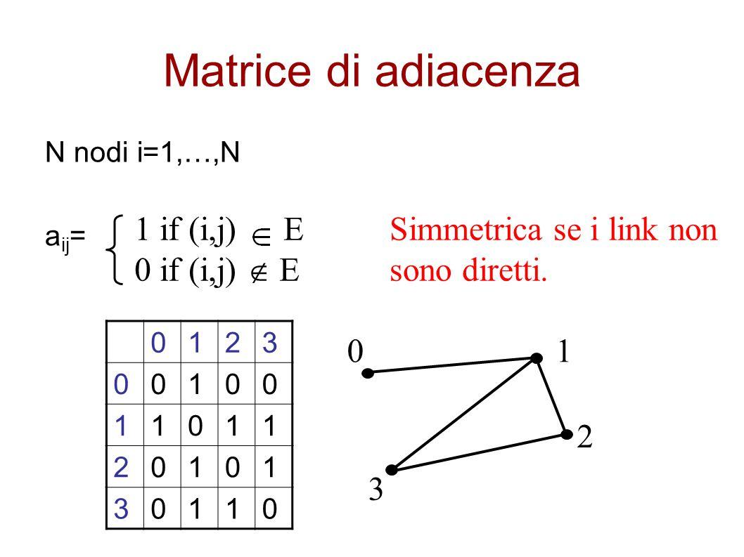Matrice di adiacenza N nodi i=1,…,N a ij = 1 if (i,j) E 0 if (i,j)  E 0123 00100 11011 20101 30110 0 3 1 2 Simmetrica se i link non sono diretti.