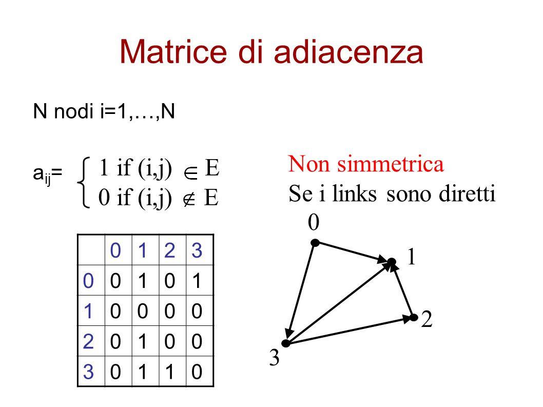 Matrice di adiacenza N nodi i=1,…,N a ij = 1 if (i,j) E 0 if (i,j)  E 0123 00101 10000 20100 30110 0 3 1 2 Non simmetrica Se i links sono diretti