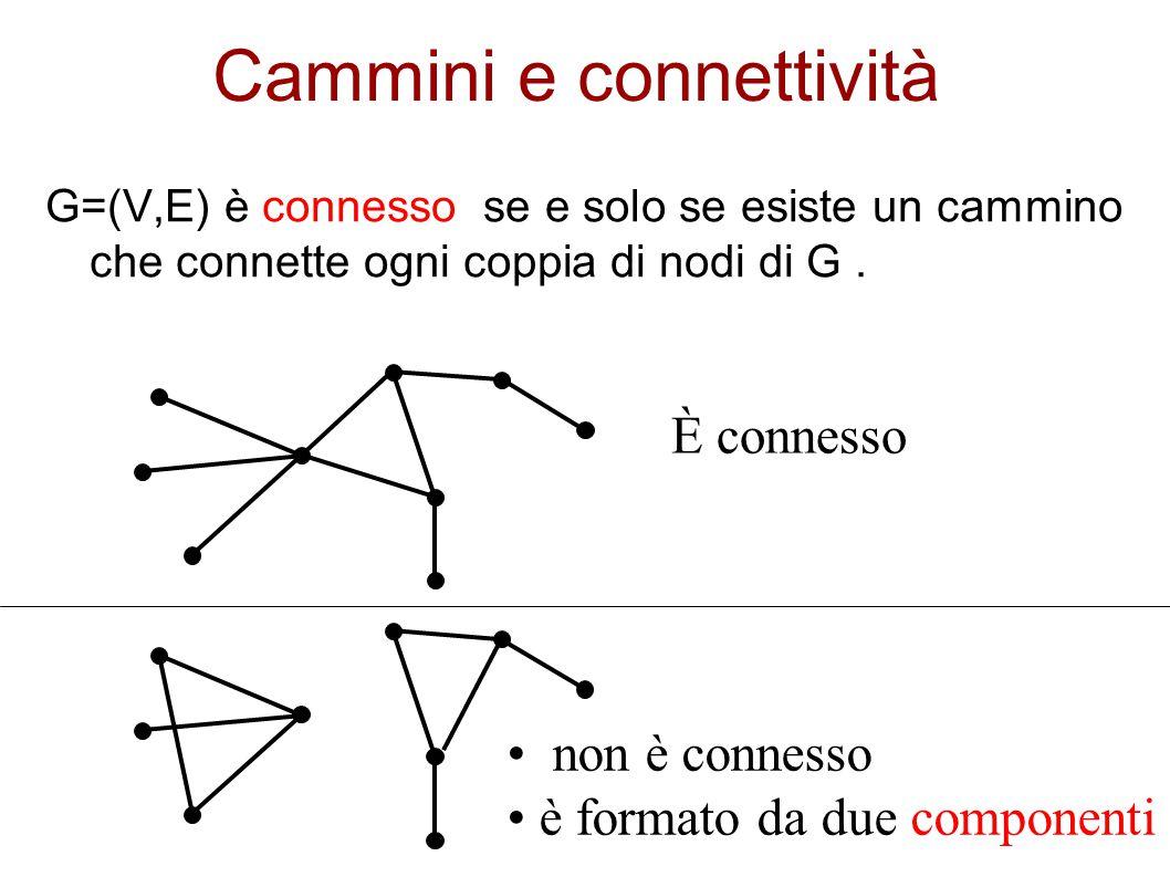 Cammini e connettività G=(V,E) è connesso se e solo se esiste un cammino che connette ogni coppia di nodi di G. È connesso non è connesso è formato da