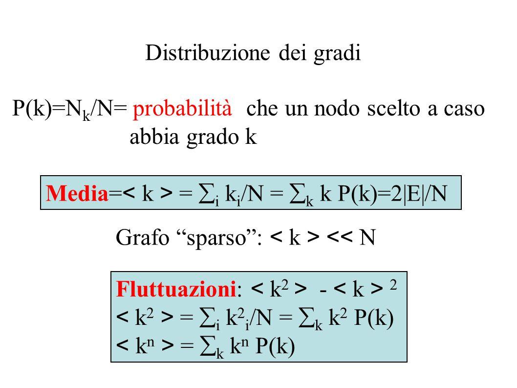 Distribuzione dei gradi P(k)=N k /N= probabilità che un nodo scelto a caso abbia grado k Media= =  i k i /N =  k k P(k)=2|E|/N Fluttuazioni: - 2 = 