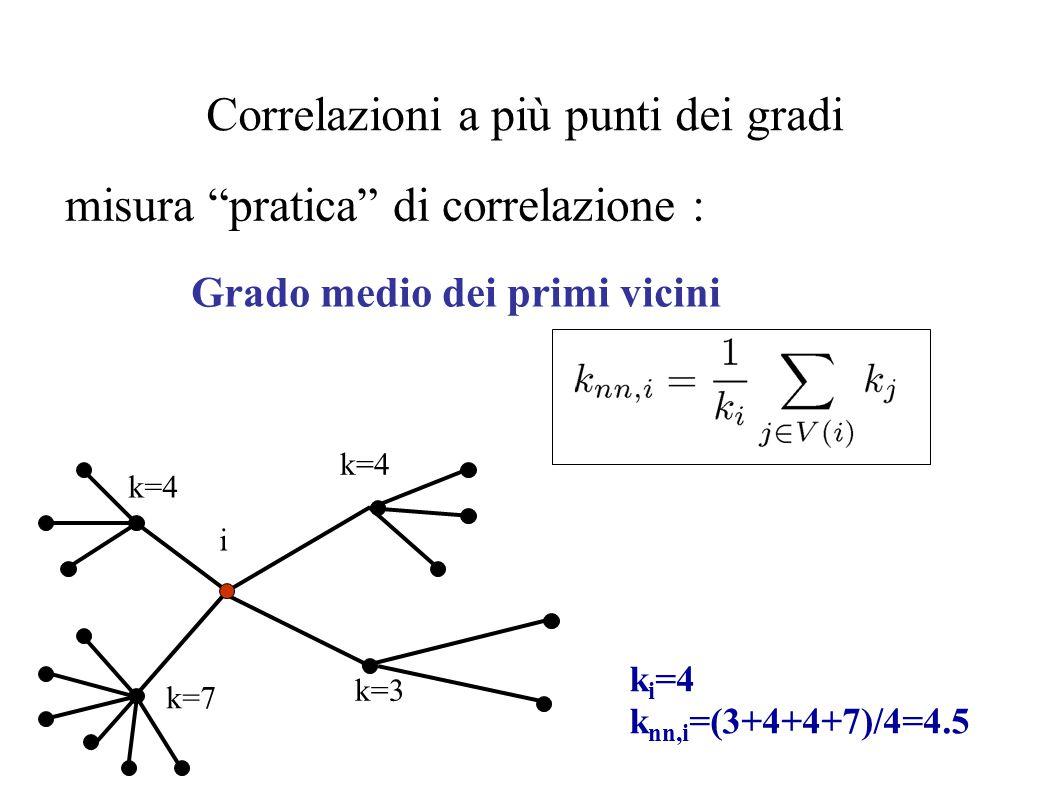 """Correlazioni a più punti dei gradi misura """"pratica"""" di correlazione : Grado medio dei primi vicini i k=3 k=7 k=4 k i =4 k nn,i =(3+4+4+7)/4=4.5"""