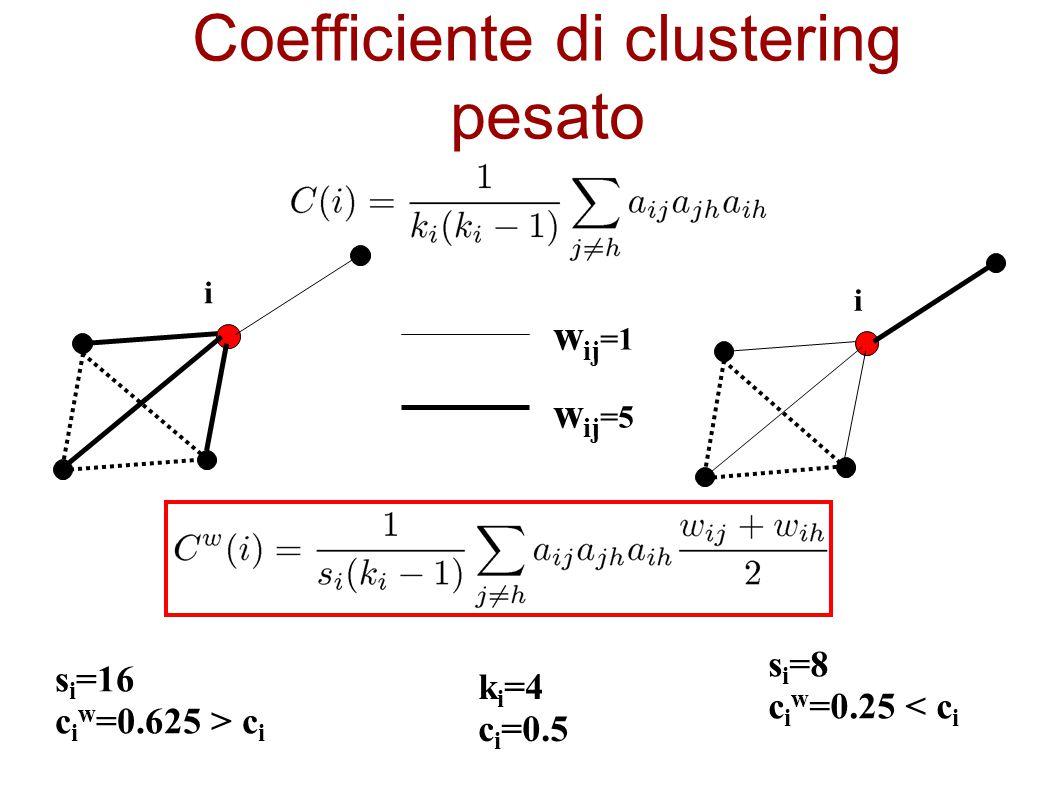 Coefficiente di clustering pesato s i =16 c i w =0.625 > c i k i =4 c i =0.5 s i =8 c i w =0.25 < c i w ij =1 w ij =5 i i