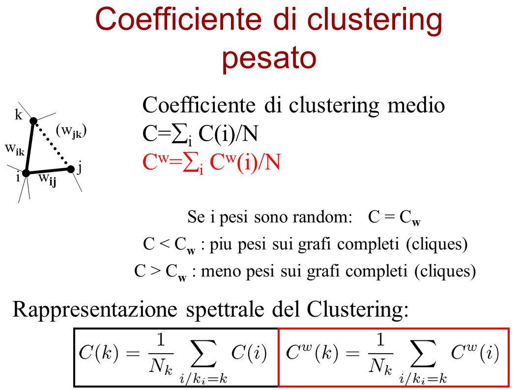 Coefficiente di clustering pesato Se i pesi sono random: C = C w C < C w : piu pesi sui grafi completi (cliques) C > C w : meno pesi sui grafi complet