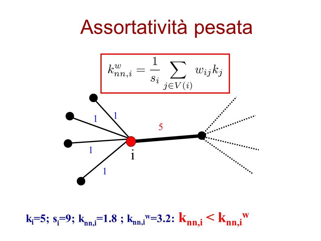k i =5; s i =9; k nn,i =1.8 ; k nn,i w =3.2: k nn,i < k nn,i w 5 1 1 1 1 i Assortatività pesata