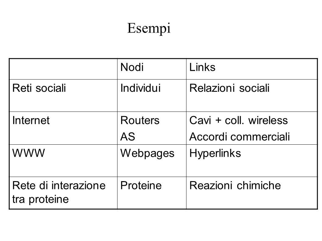 Reti pesate Nelle reti reali i links: Portano traffico (reti di trasporti, Internet…) Hanno intensità diverse (social networks…) Descrizione generale: pesi i j w ij a ij : 0 or 1 W ij : variabile continua