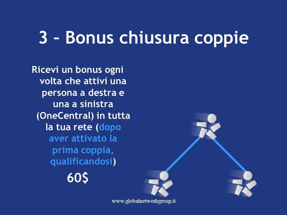www.globalnetworkgroup.it Ricevi un bonus ogni volta che attivi una persona a destra e una a sinistra (OneCentral) in tutta la tua rete (dopo aver attivato la prima coppia, qualificandosi) 60$ 3 – Bonus chiusura coppie