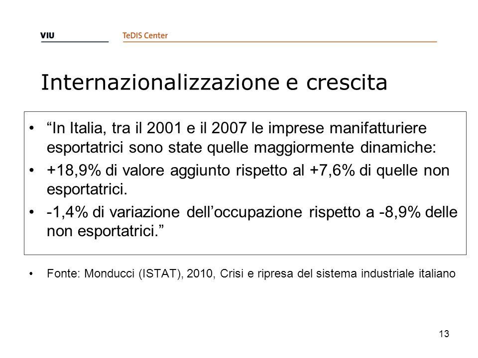 Internazionalizzazione e crescita In Italia, tra il 2001 e il 2007 le imprese manifatturiere esportatrici sono state quelle maggiormente dinamiche: +18,9% di valore aggiunto rispetto al +7,6% di quelle non esportatrici.