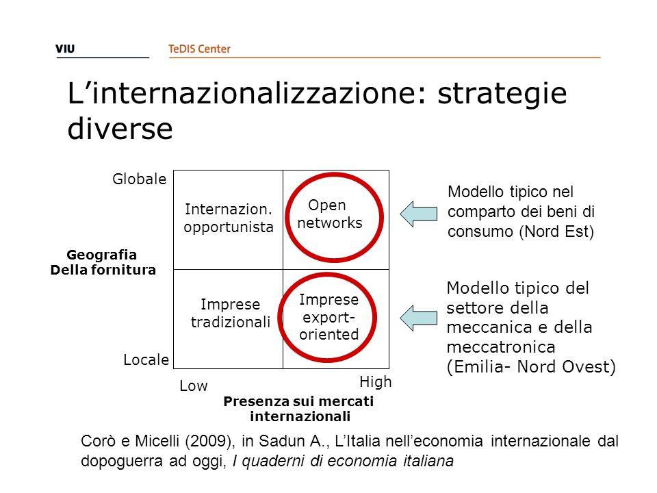 L'internazionalizzazione: strategie diverse Modello tipico nel comparto dei beni di consumo (Nord Est) Internazion.