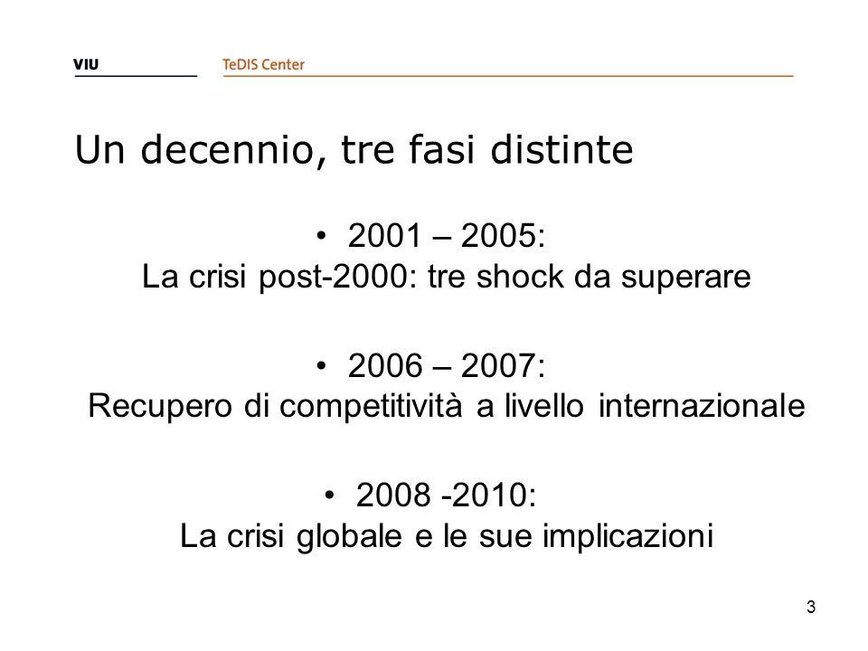 Un decennio, tre fasi distinte 2001 – 2005: La crisi post-2000: tre shock da superare 2006 – 2007: Recupero di competitività a livello internazionale 2008 -2010: La crisi globale e le sue implicazioni 3