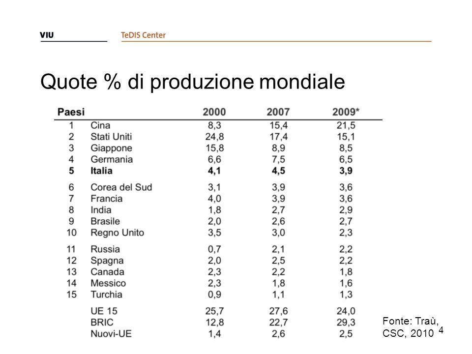 Quote % di produzione mondiale 4 Fonte: Traù, CSC, 2010