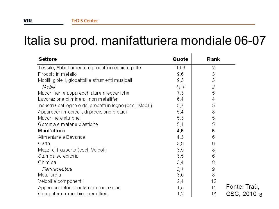 Italia su prod. manifatturiera mondiale 06-07 8 Fonte: Traù, CSC, 2010