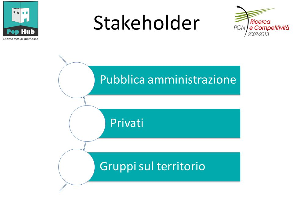 Stakeholder Pubblica amministrazione Privati Gruppi sul territorio