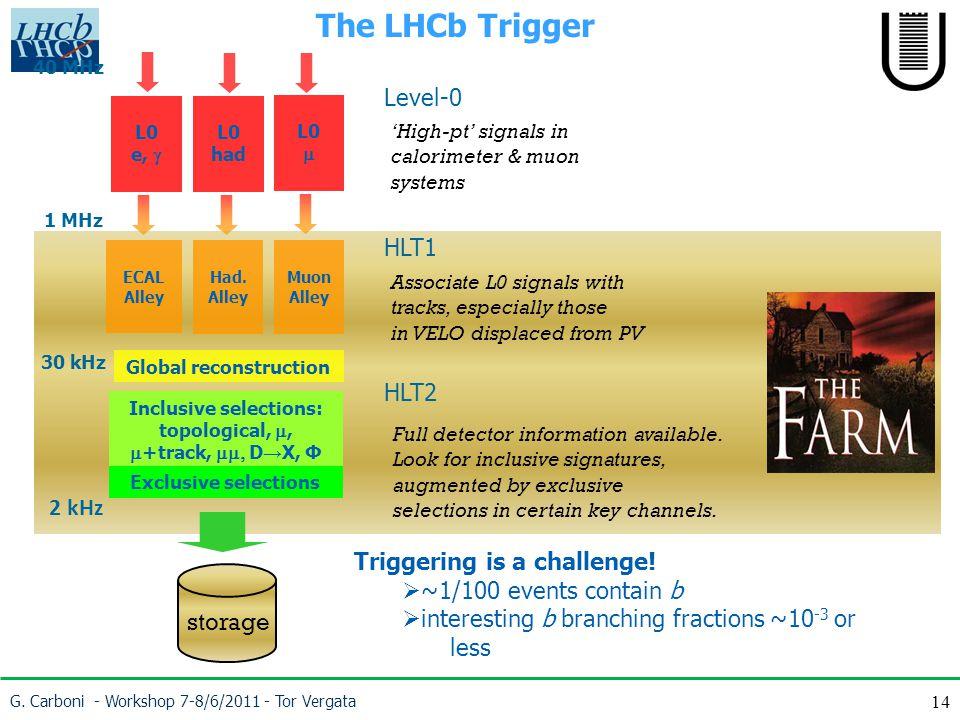 14 The LHCb Trigger 2 kHz L0 e,  40 MHz 1 MHz L0 had L0  ECAL Alley Had.