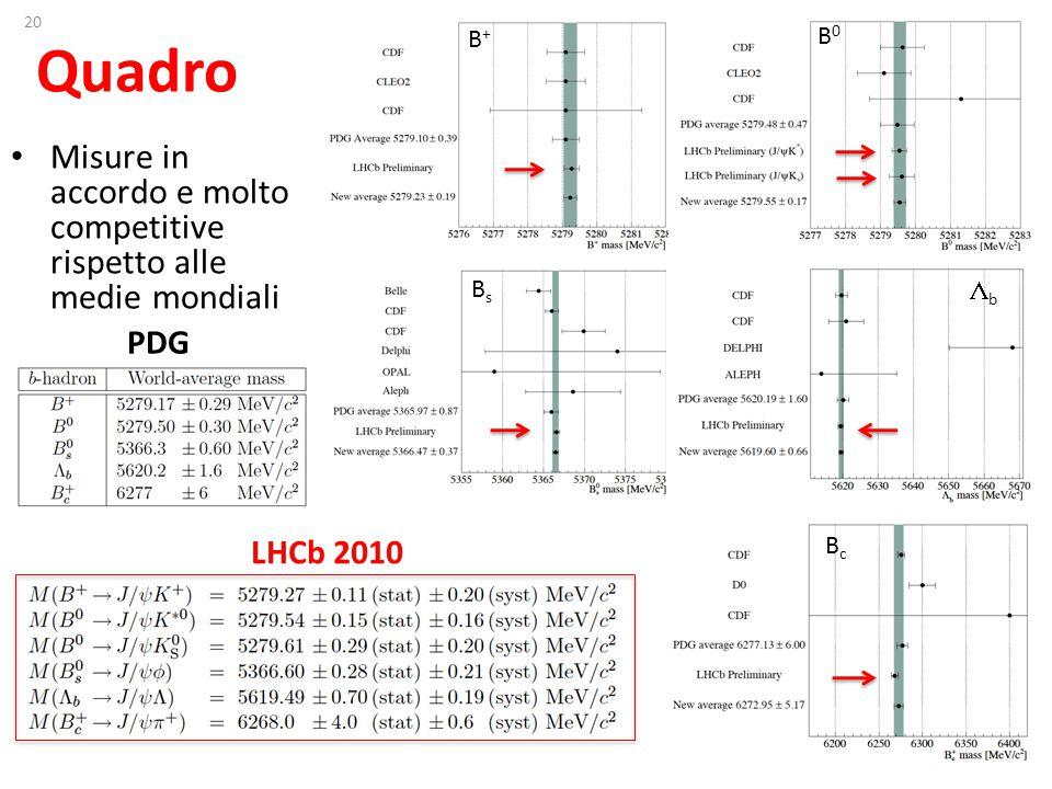 20 Quadro Misure in accordo e molto competitive rispetto alle medie mondiali B+B+ B0B0 BsBs bb BcBc PDG LHCb 2010