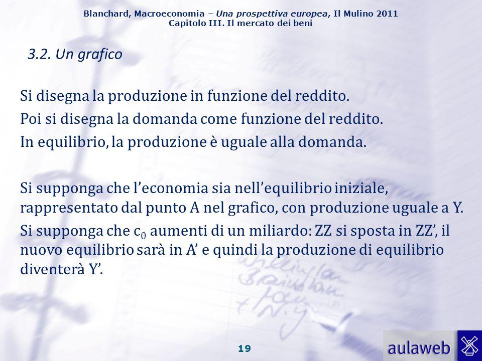 Blanchard, Macroeconomia – Una prospettiva europea, Il Mulino 2011 Capitolo III. Il mercato dei beni 18 3.1. L'algebra Fig. 3.3. Equilibrio nel mercat