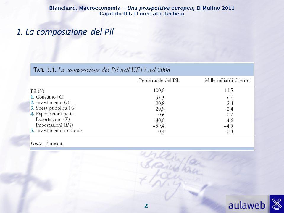 Blanchard, Macroeconomia – Una prospettiva europea, Il Mulino 2011 Capitolo III. Il mercato dei beni 1 Capitolo III. Il mercato dei beni