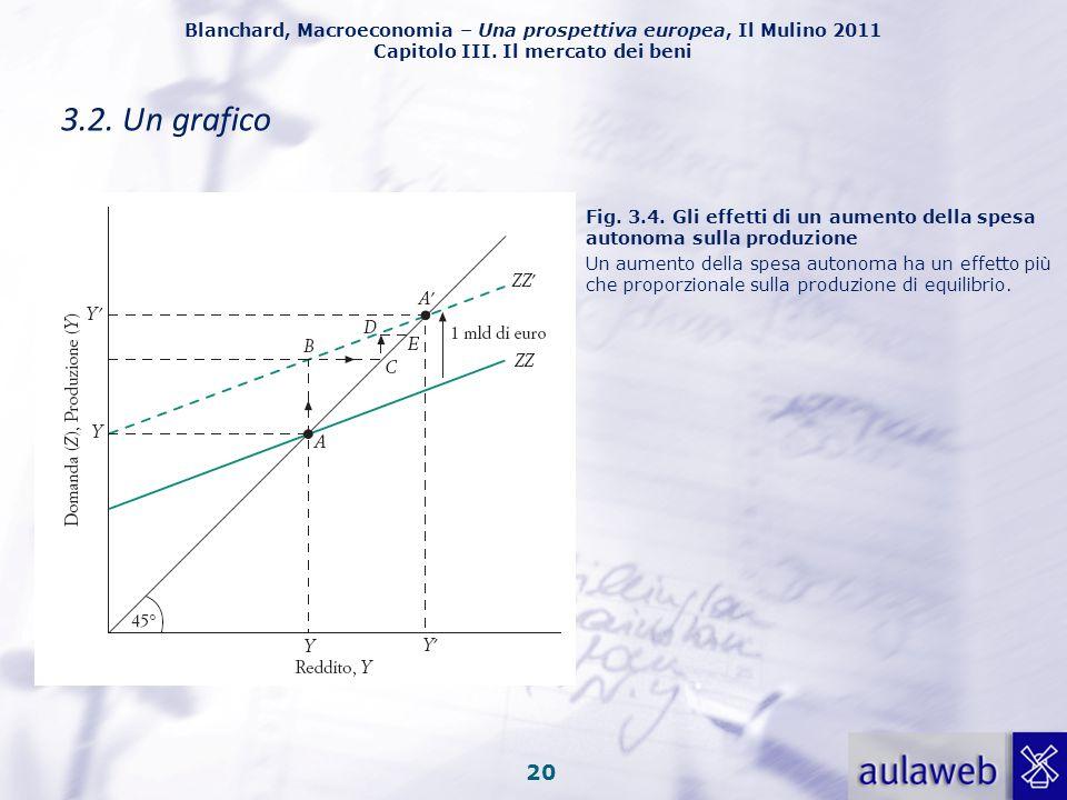 Blanchard, Macroeconomia – Una prospettiva europea, Il Mulino 2011 Capitolo III. Il mercato dei beni 19 3.2. Un grafico Si disegna la produzione in fu