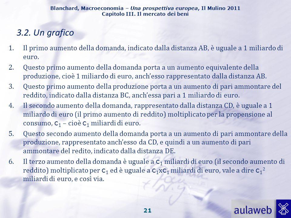 Blanchard, Macroeconomia – Una prospettiva europea, Il Mulino 2011 Capitolo III. Il mercato dei beni 20 3.2. Un grafico Fig. 3.4. Gli effetti di un au