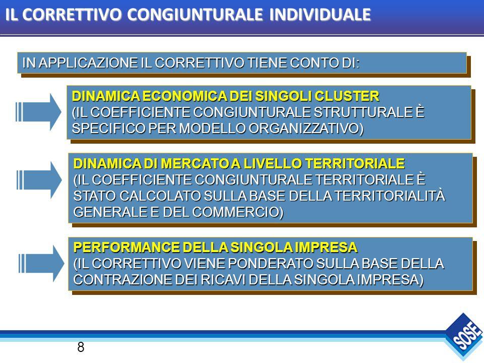 8 IN APPLICAZIONE IL CORRETTIVO TIENE CONTO DI: DINAMICA ECONOMICA DEI SINGOLI CLUSTER (IL COEFFICIENTE CONGIUNTURALE STRUTTURALE È SPECIFICO PER MODELLO ORGANIZZATIVO) DINAMICA DI MERCATO A LIVELLO TERRITORIALE (IL COEFFICIENTE CONGIUNTURALE TERRITORIALE È STATO CALCOLATO SULLA BASE DELLA TERRITORIALITÀ GENERALE E DEL COMMERCIO) DINAMICA DI MERCATO A LIVELLO TERRITORIALE (IL COEFFICIENTE CONGIUNTURALE TERRITORIALE È STATO CALCOLATO SULLA BASE DELLA TERRITORIALITÀ GENERALE E DEL COMMERCIO) PERFORMANCE DELLA SINGOLA IMPRESA (IL CORRETTIVO VIENE PONDERATO SULLA BASE DELLA CONTRAZIONE DEI RICAVI DELLA SINGOLA IMPRESA) IL CORRETTIVO CONGIUNTURALE INDIVIDUALE