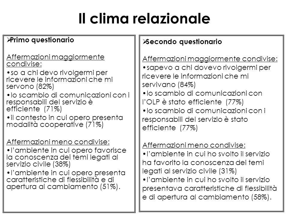 Il clima relazionale  Primo questionario Affermazioni maggiormente condivise: so a chi devo rivolgermi per ricevere le informazioni che mi servono (82%) lo scambio di comunicazioni con i responsabili del servizio è efficiente (71%) il contesto in cui opero presenta modalità cooperative (71%) Affermazioni meno condivise: l'ambiente in cui opero favorisce la conoscenza dei temi legati al servizio civile (38%) l'ambiente in cui opero presenta caratteristiche di flessibilità e di apertura al cambiamento (51%).