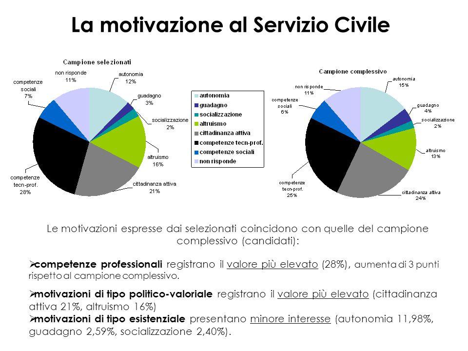La motivazione al Servizio Civile  Primo questionario Affermazioni maggiormente condivise: acquisire competenze sociali/relazionali (78%) vivere un'esperienza che fa crescere (78%) imparare a cooperare e a collaborare (74%) Affermazioni meno condivise: uscire di casa (31%) sperimentare conoscenze apprese nel corso degli studi (43%)  Secondo questionario Affermazioni maggiormente condivise: acquisire competenze sociali/relazionali (83%) imparare a cooperare e a collaborare (81%) vivere un'esperienza che fa crescere (77%) Affermazioni meno condivise: uscire di casa (33%) vivere un esperienza di difesa civile non armata e non violenta (37%)