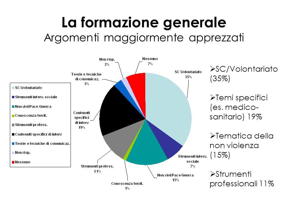 La formazione generale Argomenti maggiormente apprezzati  SC/Volontariato (35%)  Temi specifici (es.