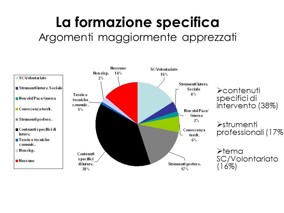 La formazione specifica Argomenti maggiormente apprezzati  contenuti specifici di intervento (38%)  strumenti professionali (17%)  tema SC/Volontariato (16%)