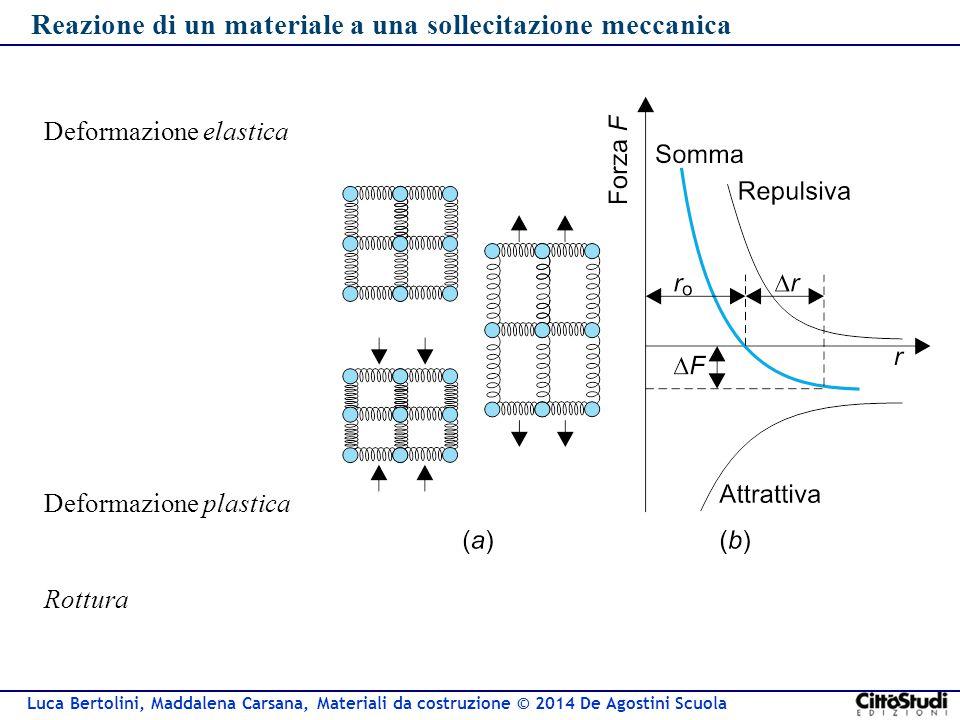 Luca Bertolini, Maddalena Carsana, Materiali da costruzione © 2014 De Agostini Scuola Deformazione elastica Reazione di un materiale a una sollecitazi