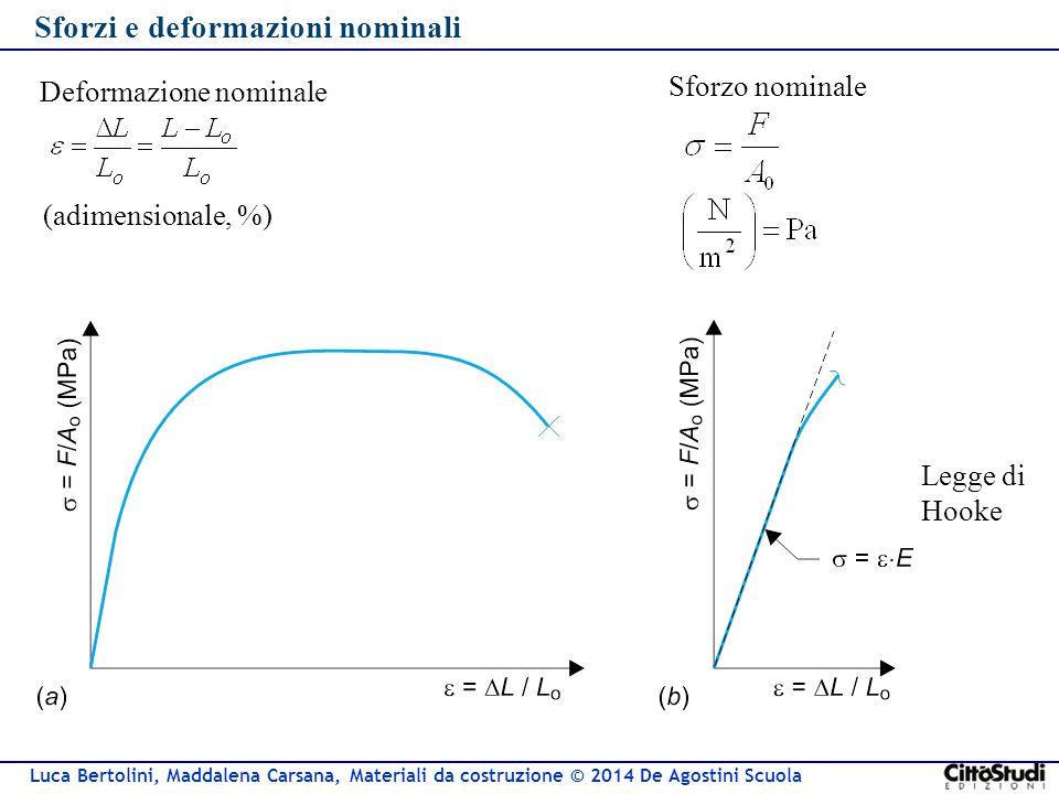 Luca Bertolini, Maddalena Carsana, Materiali da costruzione © 2014 De Agostini Scuola Altri moduli Modulo di taglio (G) Sforzo di taglio: t = F/A o Deformazione di taglio: g  tg (g) = DL/L o t = G  g Modulo di Poisson (n) e y = e z = -ne x G= E/[2(1+n)] I tre moduli non sono indipendenti: