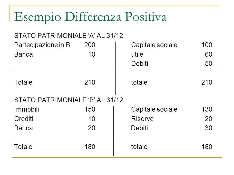 Esempio Differenza Positiva STATO PATRIMONIALE 'A' AL 31/12 Partecipazione in B200Capitale sociale100 Banca 10utile 60 Debiti 50 Totale210totale210 ST