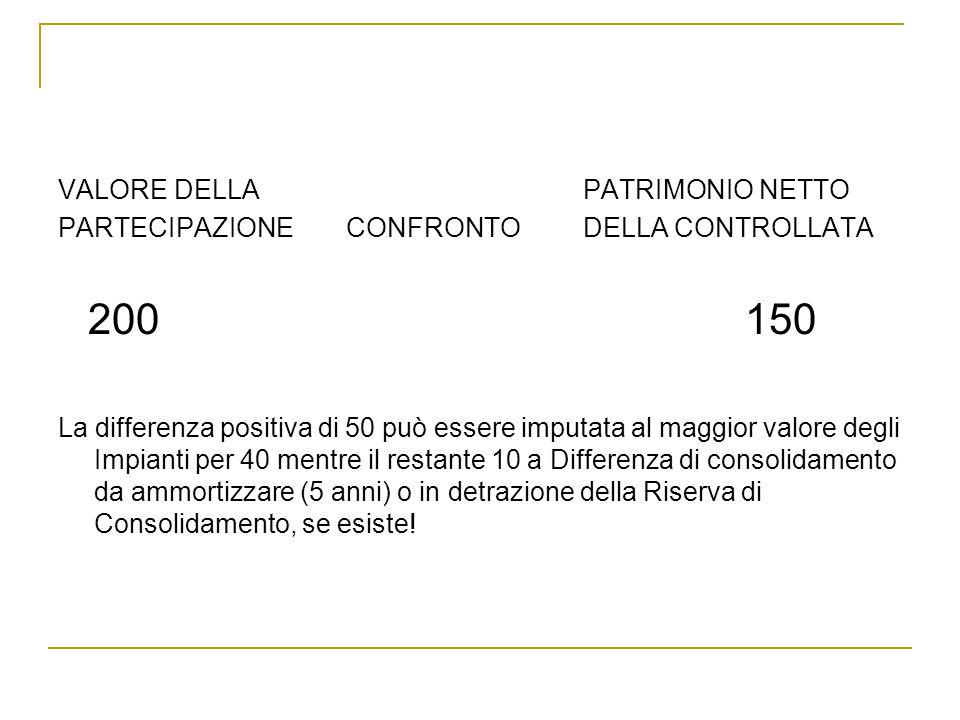 VALORE DELLA PATRIMONIO NETTO PARTECIPAZIONECONFRONTO DELLA CONTROLLATA 200 150 La differenza positiva di 50 può essere imputata al maggior valore deg