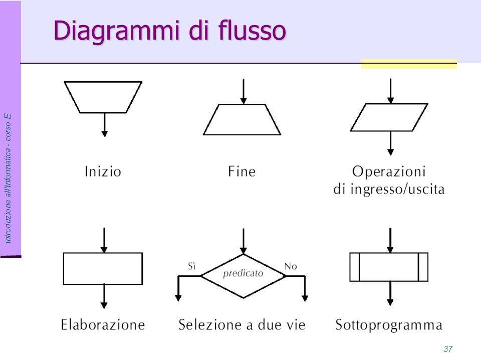 Introduzione all Informatica - corso E 37 Diagrammi di flusso