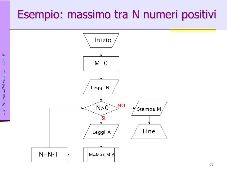Introduzione all Informatica - corso E 41 Esempio: massimo tra N numeri positivi Inizio Leggi N N>0 M=0 Leggi A Fine NO SI N=N-1 Stampa M M=Max M,A