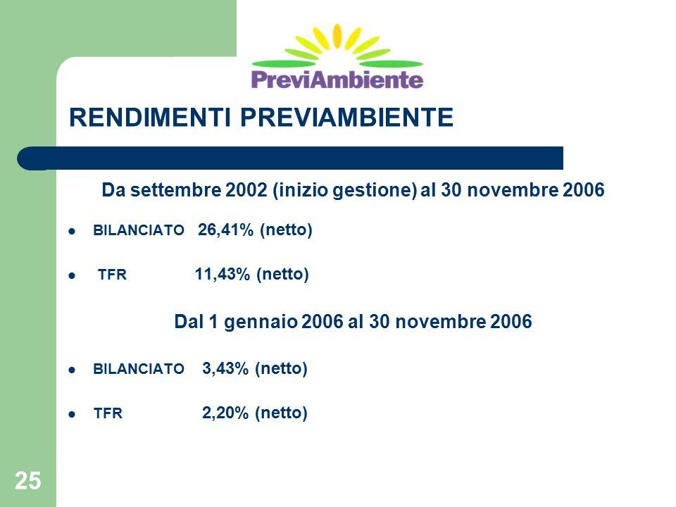25 RENDIMENTI PREVIAMBIENTE Da settembre 2002 (inizio gestione) al 30 novembre 2006 BILANCIATO 26,41% (netto) TFR 11,43% (netto) Dal 1 gennaio 2006 al